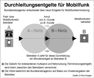MTR sind die Gebühren, die sich Mobilfunknetzbetreiber gegenseitig für die Vermittlung von Gesprächen in das jeweilige Netz berechnen