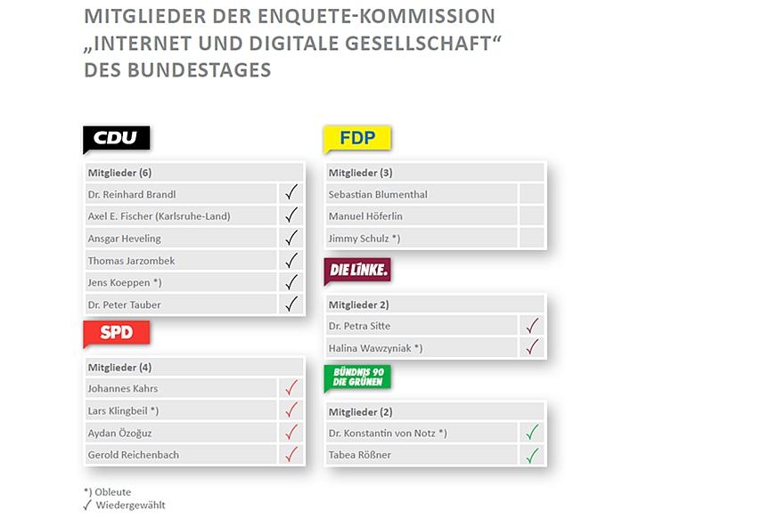 Mitglieder der Enquete-Kommission Internet und digitale Gesellschaft