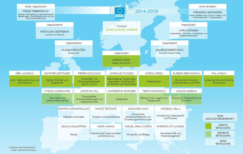 EU Netzpolitik