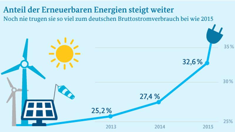Infografik: Anteil erneuerbarer Energien steigt weiter