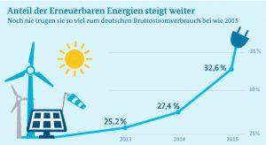 Quelle: Daten: Arbeitsgruppe Erneuerbare Energien-Statistik, Grafik: BMWi