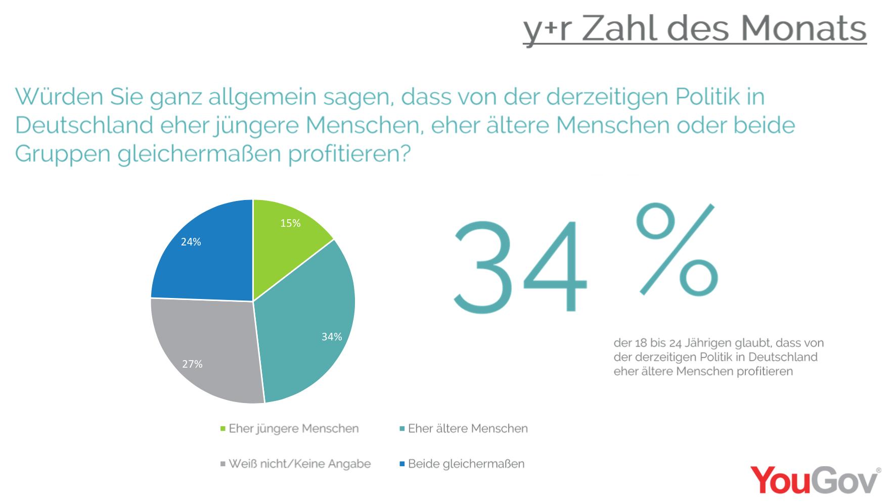 y+r Zahl des Monats, präsentiert von YouGov