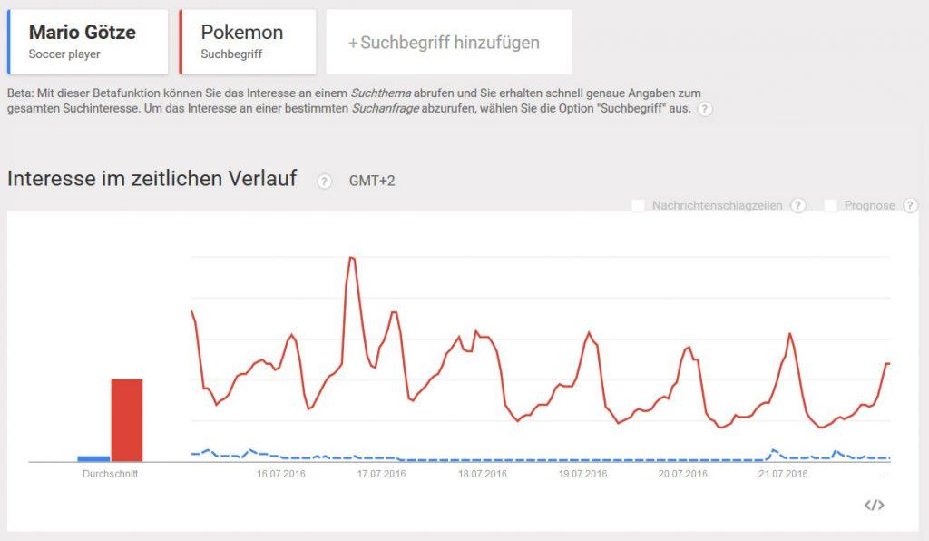 Google Trend: Mario Götze vs. Pokemon (7 Tage)