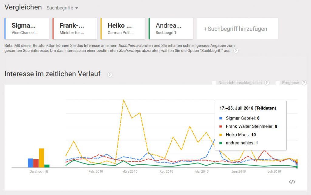 Google Trend: SPD-Politiker (2016)