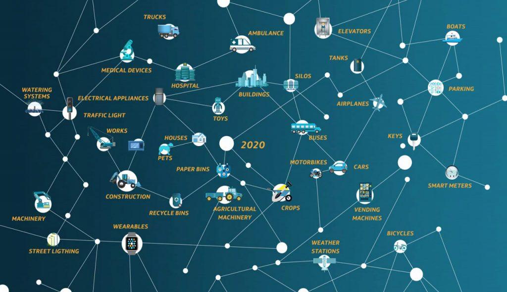 IoT - 2020 vernetzt
