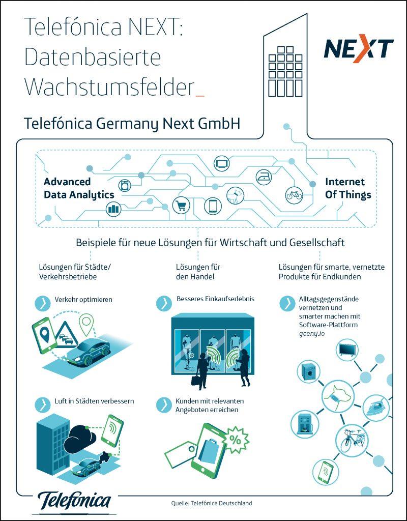 Telefónica NEXT - Infografik