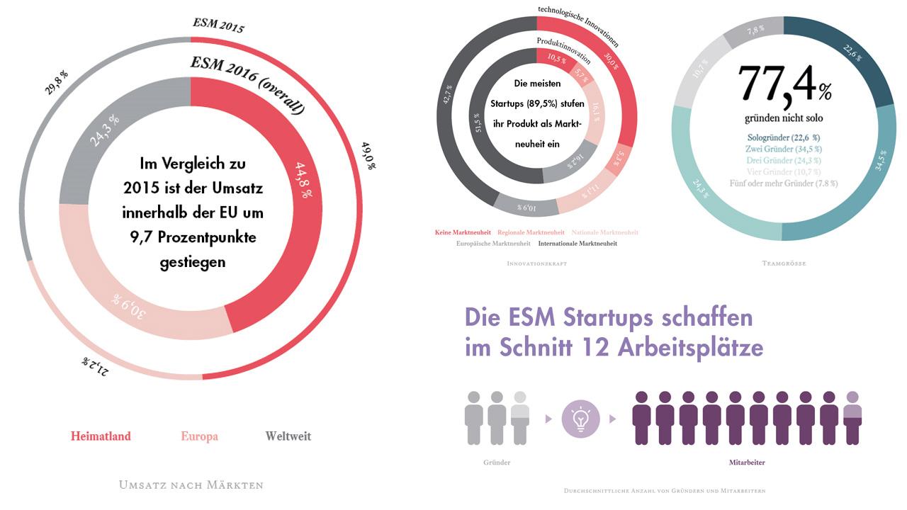 Startup-Studie ESM 2016 - Ergebnisse Teil 1