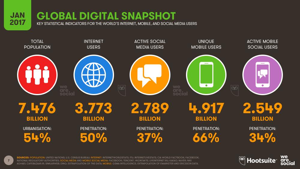 Zwei Drittel aller Menschen Weltweit nutzen Mobilfunk, Quelle: Digital in 2017