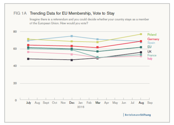Trending Data for EU Membership, Vote to Stay
