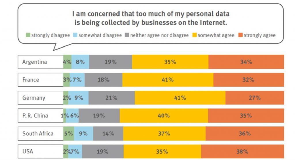 Studie G20 Personal Data