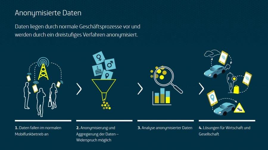 Datenanonymisierung bei Telefónica Deutschland