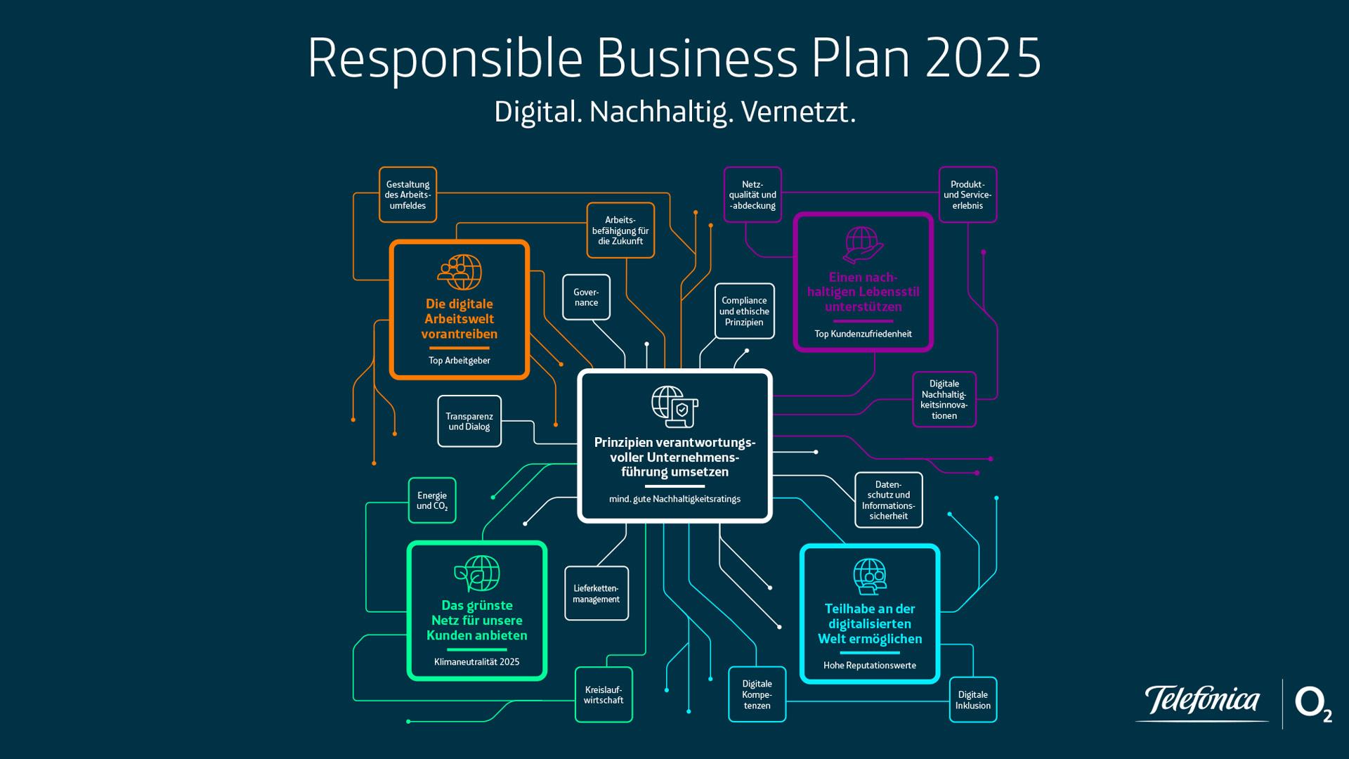 Telefonica-Deutschland-Responsible-Business-Plan-RBP-2025-komplett-1920x1080