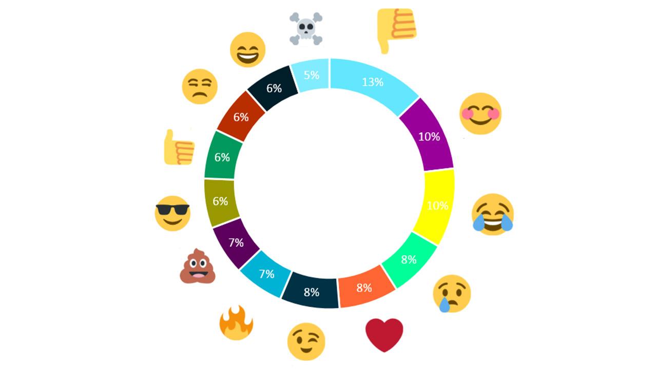 Emoji-Tortendiagramm-1280x720