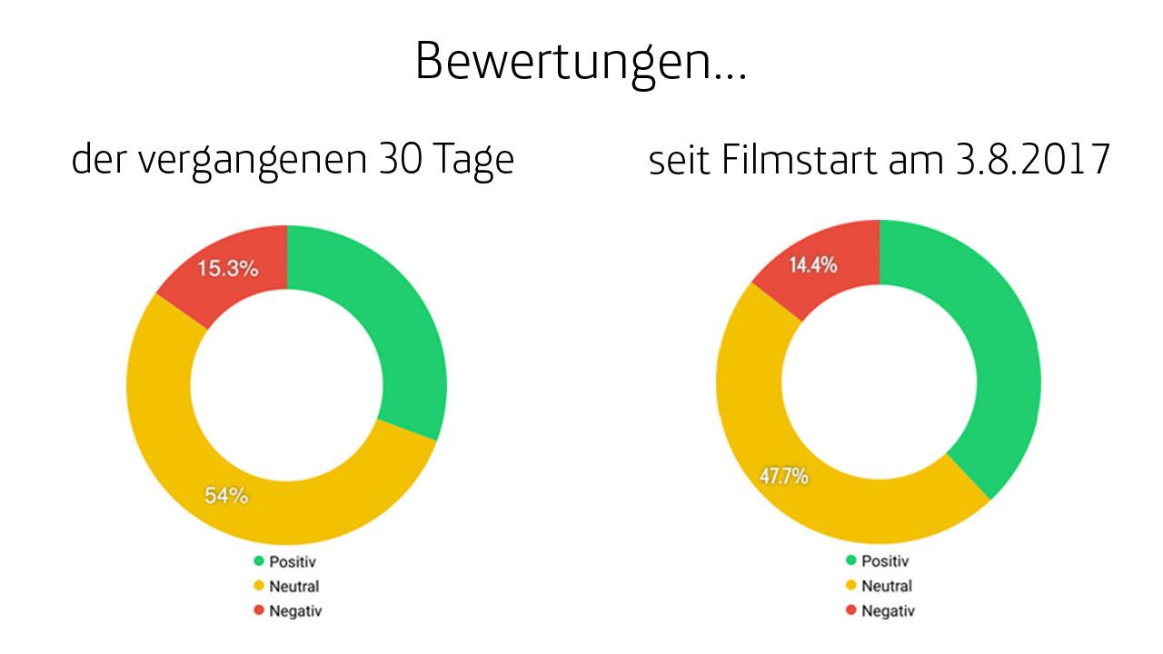 Sentiment-seit-Filmstart-5-1280x720